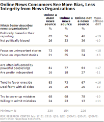 Online news consumers are less trusting of online news than off.
